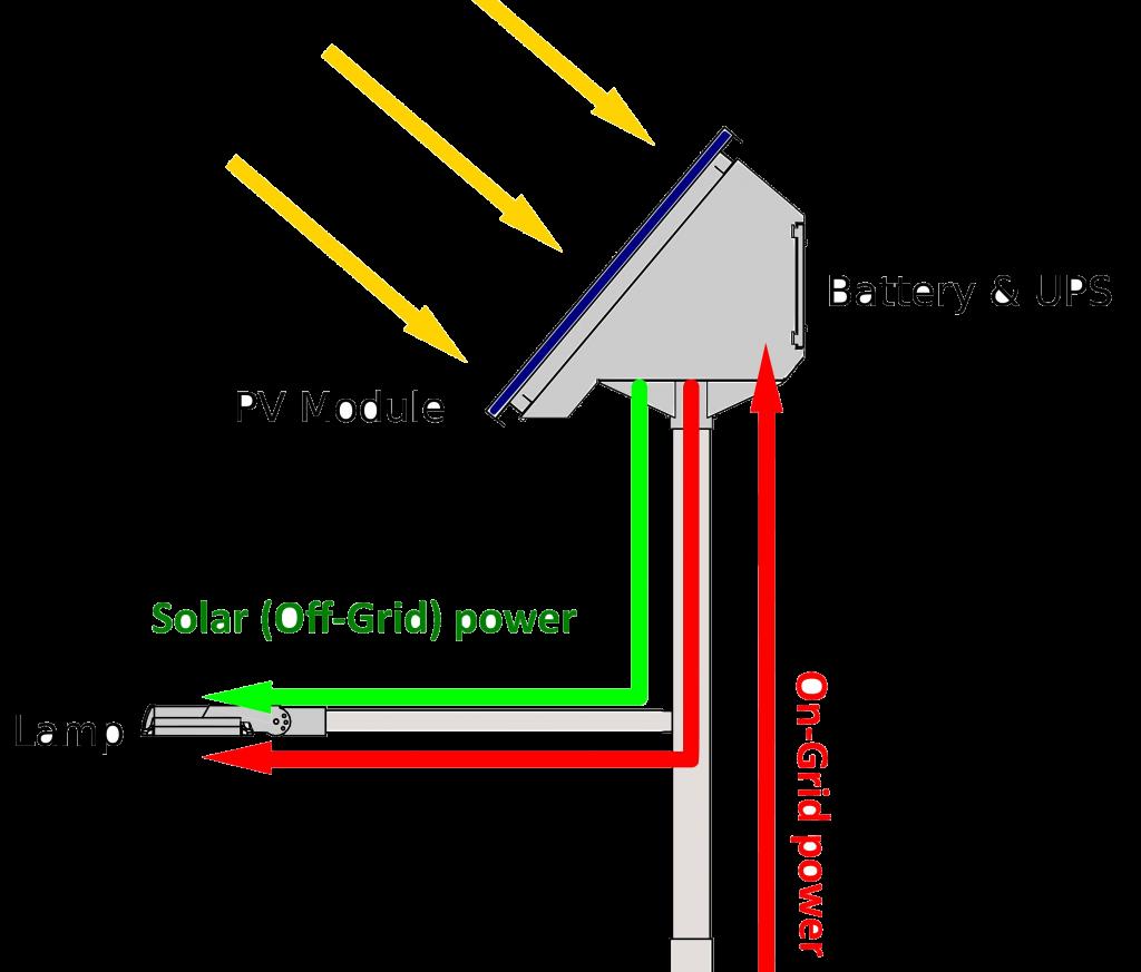 UPS Mains power solar lighting system